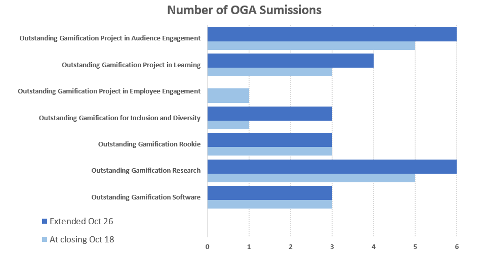 OGA-Submission-Data